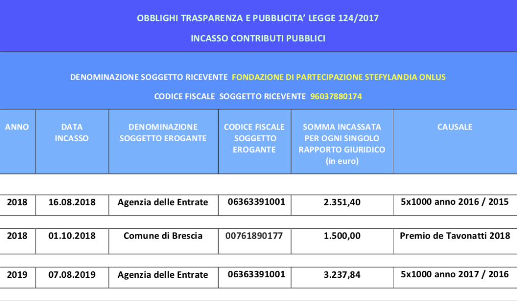 prospetto contributi pubblici per sito